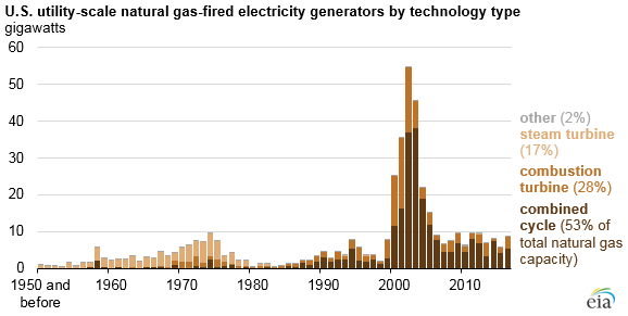 Natural Gas Generators In Florida