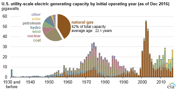 natural gas generators make up the largest share of overall u s rh eia gov Process Diagram Diesel Generator Biogas Generator Diagram