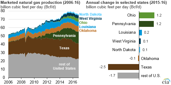 Ohio, Pennsylvania increased natural gas production more than other states in 2016