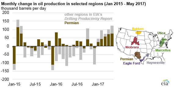 graph of monthly change in oil production in selected regions, as explained in the article text