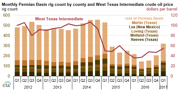 graph of monthly Permian Basin rig count, as explained in the article text