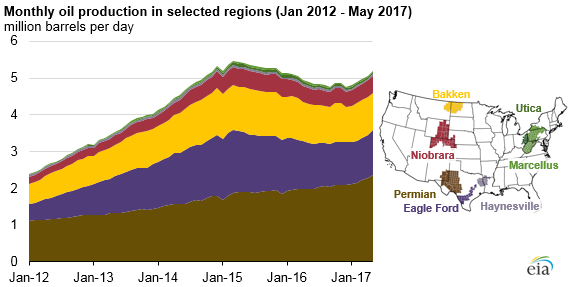 graph of monthly oil production in selected regions, as explained in the article text