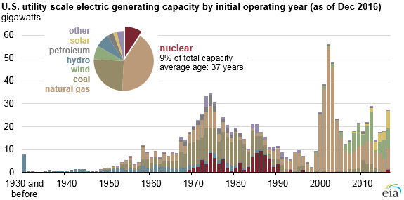 Most us nuclear power plants were built between 1970 and 1990 graph of us utility scale electric generating capacity as explained in the article text ccuart Images