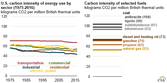 Carbon intensity of energy use is lowest in U S  industrial
