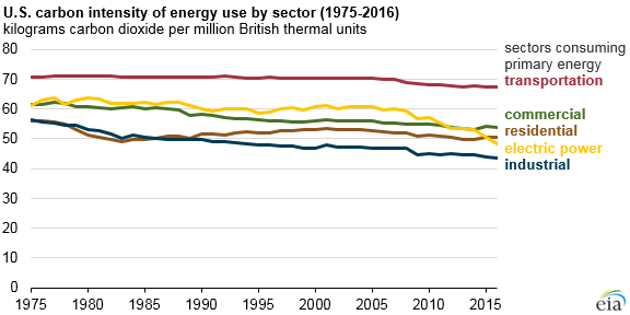 Carbon intensity of energy use is lowest in U.S. industrial and electric power sectors