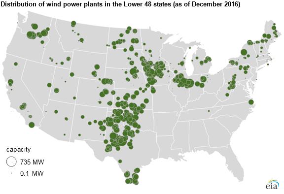 Wind turbines provide 8% of U.S. generating capacity, more ...