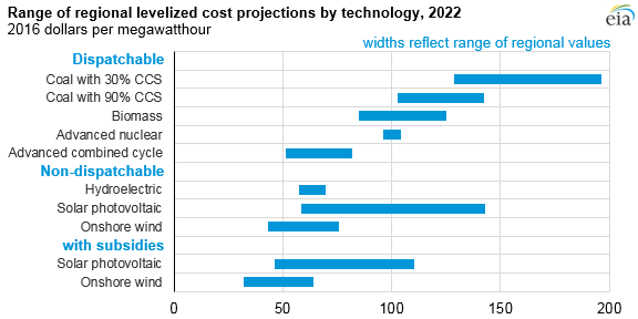 graph of the range of levelized cost of electricity for selected technologies, as explained in the article text