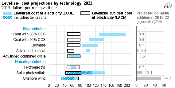 graph of the range of levelized cost and levelized avoided cost of electricity and projected capacity additions for selected technologies, as explained in the article text