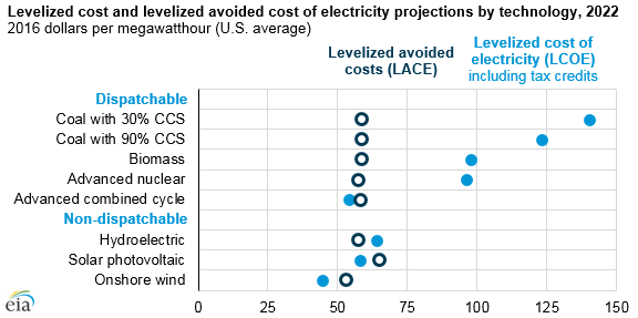 graph of levelized cost and levelized avoided cost of electricity for selected technologies, as explained in the article text