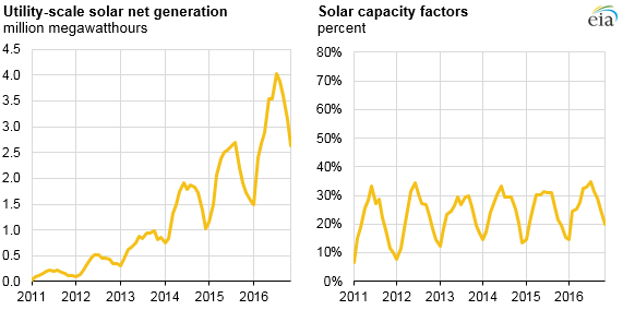 graph of wind net generation and wind capacity factors, as explained in the article text