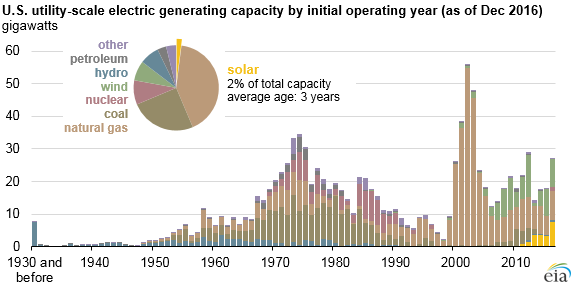 graph of U.S. utility-scale electric generating capacity, as explained in the article text