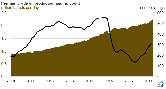 graph of Permian crude oil production and rig count, as explained in the article text
