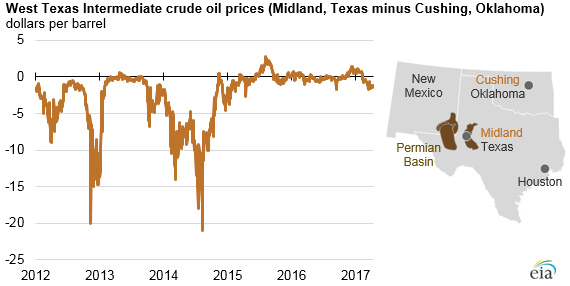 graph of WTI crude oil prices, as explained in the article text