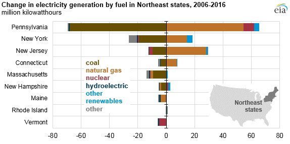 graph of change in electricity generation by fuel in Northeast US, as explained in the article text