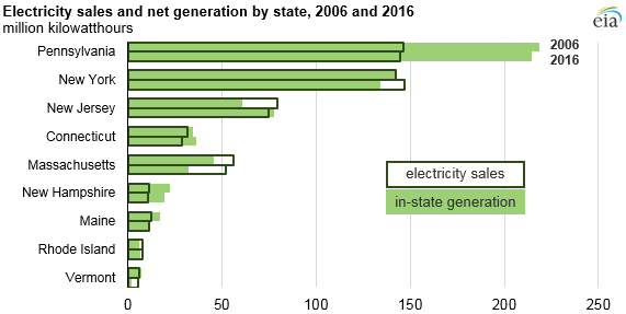 graph of electricity sales and net generation by state, as explained in the article text
