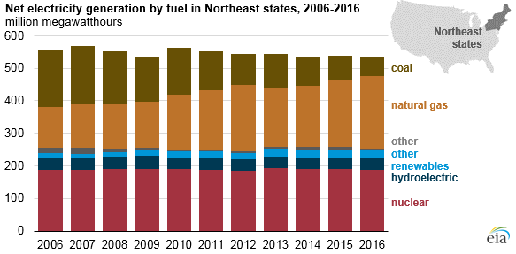 graph of net electricity generation by fuel in Northeast US, as explained in the article text