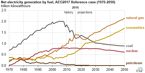 Us nuclear capacity and generation expected to decline as existing graph of net electricity generation by fuel as explained in the article text source us energy ccuart