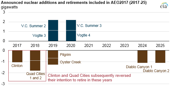 graph of announced nuclear additions and retirements included in AEO2017, as explained in the article text