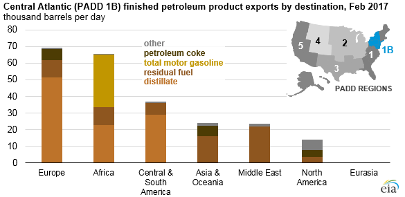 graph of central Atlantic finished petroleum product exports by destination, as explained in the article text