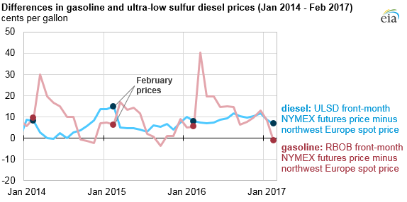 graph of differences in gasoline and ultra-low sulfur diesel prices, as explained in the article text
