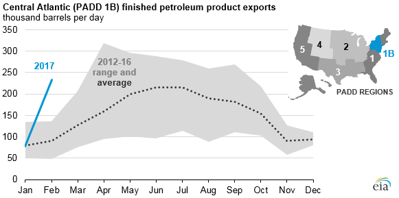 graph of Central Atlantic finished petroleum product exports, as explained in the article text