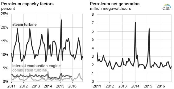 graph of petroleum capacity factors and petroleum net generation, as explained in the article text