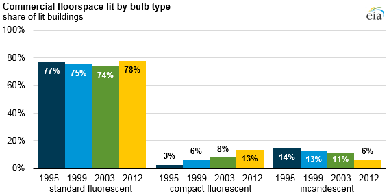 graph of commercial floorspace lit by bulb type, as explained in the article text