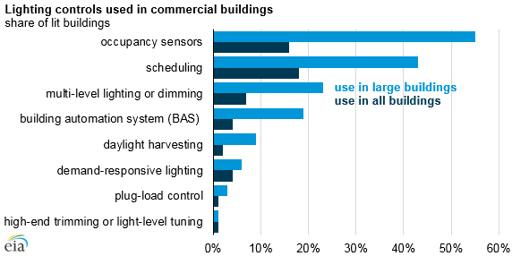 Energy-saving lighting control more likely used by large commercial buildings