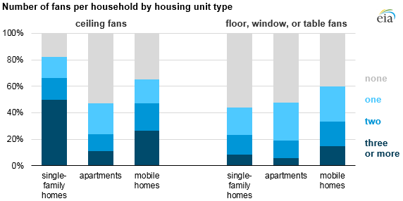 Graph Of Number Fans Per Household As Explained In The Article Text