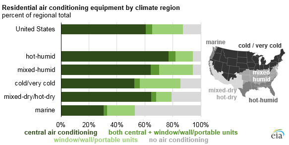graph of residential air conditioning equipment by climate region, as explained in the article text