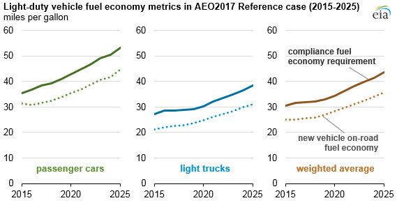 Graph Of Light Duty Fuel Economy Metrics In Aeo2017 Reference Case As Explained
