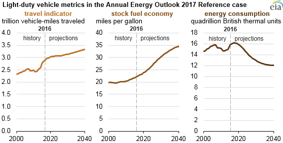 Fuel Economy Improvements Are Projected To Reduce Future Gasoline Use