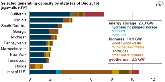 graph of other generating capacity by state, as explained in the article text