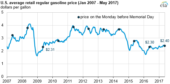 Graph Of U S Gasoline Prices As Explained In The Article Text