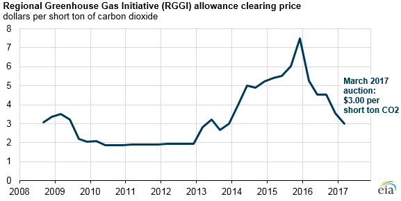 graph of RGGI allowance clearing price, as explained in the article text