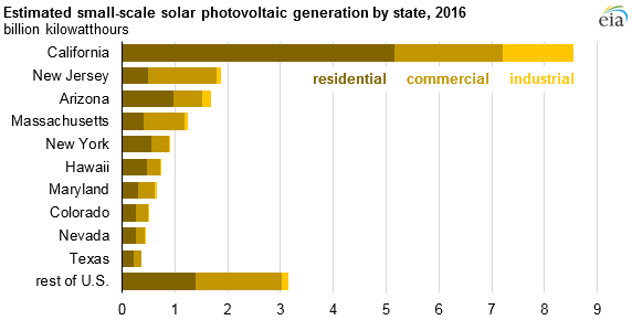 graph of estimated small-scale solar pv generation by state, as explained in the article text