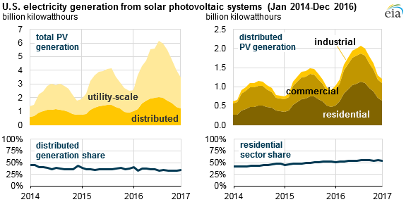 graph of U.S. electricity generation from solar PV systems, as explained in the article text