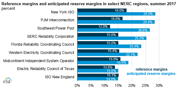 graph of reference margins and anticipated reserve margins in select NERC regions, as explained in the article text