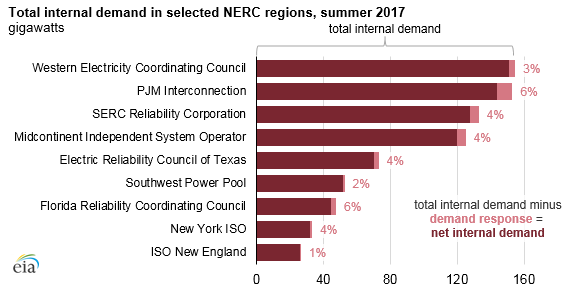 graph of total internal demand in selected NERC regions, as explained in the article text