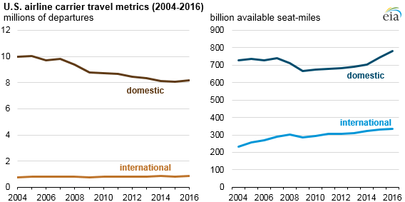 Us airlines carry more passengers but use less jet fuel for Bureau transportation statistics
