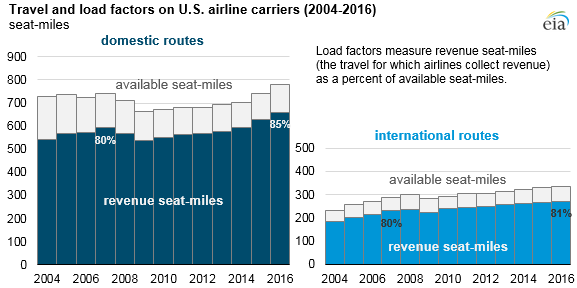 As U S  airlines carry more passengers, jet fuel use remains