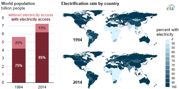 Global Access To Electricity Has Increased Over The Past Two - 1994 us population changes map