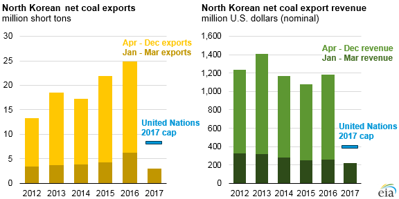 U N Cap On North Korean Coal Exports Could Decrease North