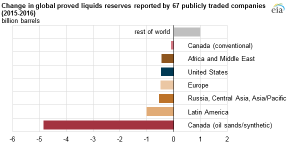 graph of change in global proved liquids reported by 68 publicly traded companies, as explained in the article text