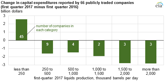 graph of change in capital expenditures reported by 67 publicly traded companies, as explained in the article text