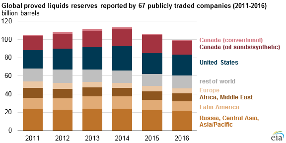 graph of global proved liquids reserves reported by 68 publicly traded companies, as explained in the article text