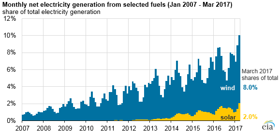 graph of monthly net electricity generation from selected fuels, as explained in the article text