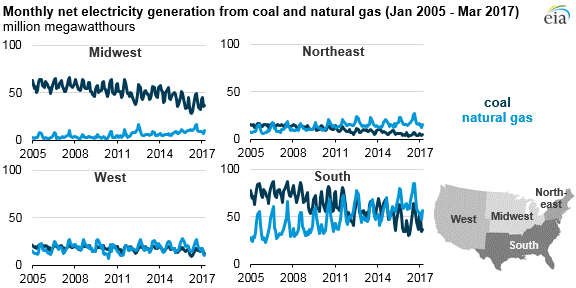 graph of monthly net electricity from coal and natural gas by region, as explained in the article text