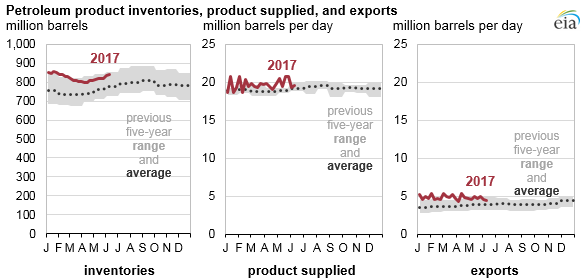 graph of petroleum product inventories, product supplied, and exports, as explained in the article text