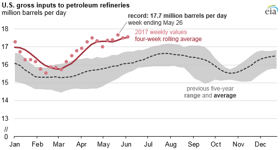 graph of U.S. gross inputs to petroleum refineries, as explained in the article text
